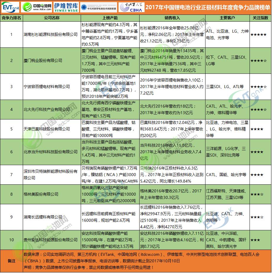 2017年中国锂电池行业正极材料年度竞争力品牌榜单
